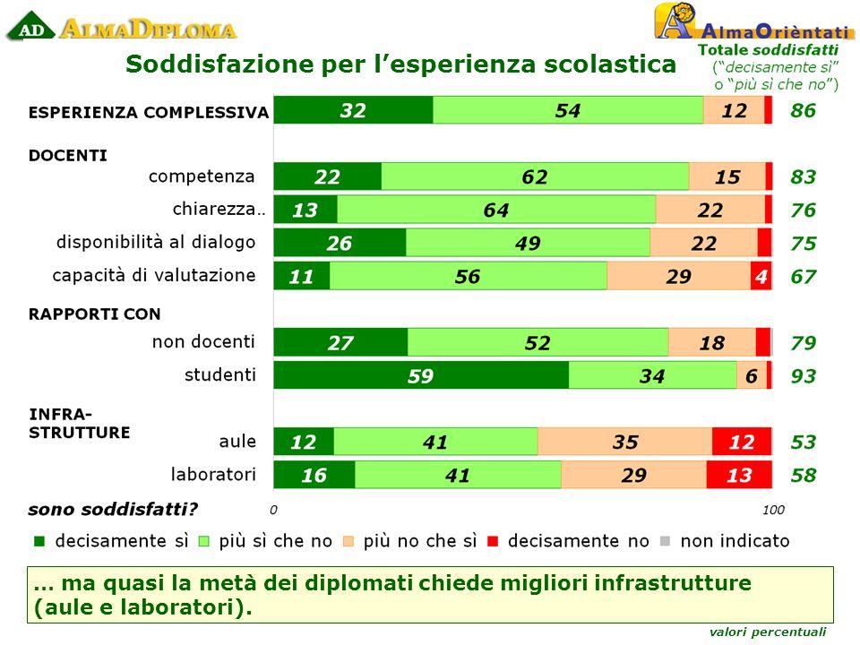 valori percentuali Soddisfazione per lesperienza scolastica … ma quasi la metà dei diplomati chiede migliori infrastrutture (aule e laboratori).