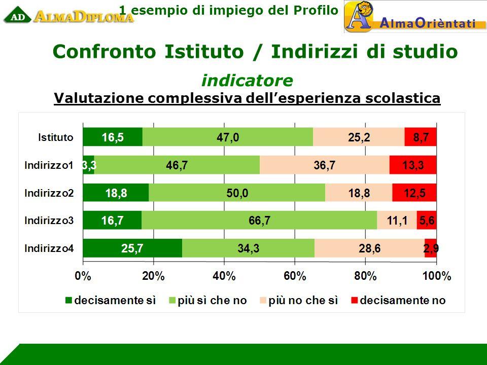 indicatore Valutazione complessiva dellesperienza scolastica Confronto Istituto / Indirizzi di studio 1 esempio di impiego del Profilo