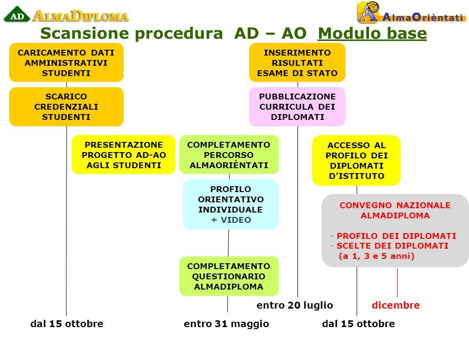 Scansione procedura AD – AO Modulo base CARICAMENTO DATI AMMINISTRATIVI STUDENTI SCARICO CREDENZIALI STUDENTI PRESENTAZIONE PROGETTO AD-AO AGLI STUDENTI dal 15 ottobre entro 20 luglio dal 15 ottobre COMPLETAMENTO PERCORSO ALMAORIÈNTATI entro 31 maggio PROFILO ORIENTATIVO INDIVIDUALE + VIDEO COMPLETAMENTO QUESTIONARIO ALMADIPLOMA INSERIMENTO RISULTATI ESAME DI STATO ACCESSO AL PROFILO DEI DIPLOMATI DISTITUTO PUBBLICAZIONE CURRICULA DEI DIPLOMATI CONVEGNO NAZIONALE ALMADIPLOMA - PROFILO DEI DIPLOMATI - SCELTE DEI DIPLOMATI (a 1, 3 e 5 anni) dicembre
