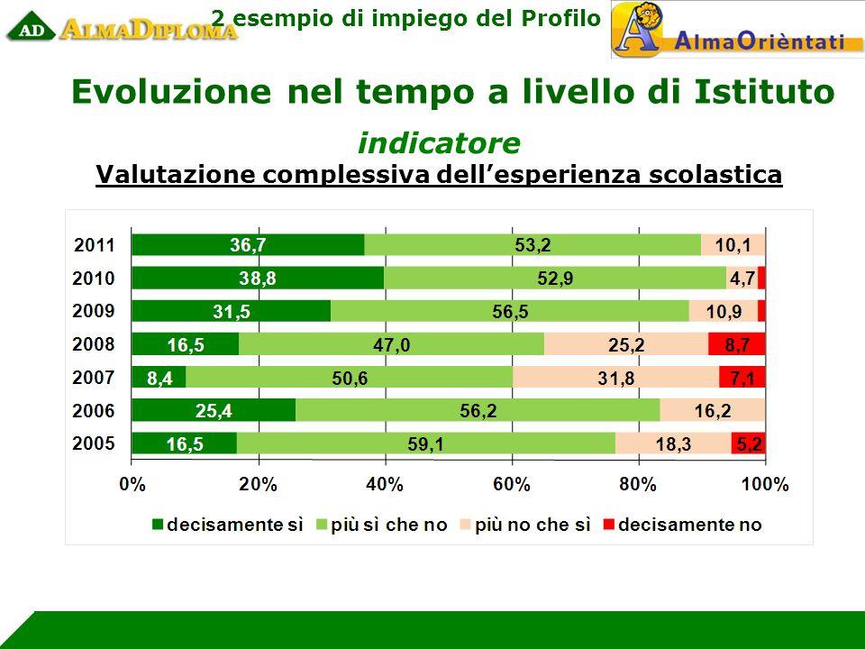 indicatore Valutazione complessiva dellesperienza scolastica Evoluzione nel tempo a livello di Istituto 2 esempio di impiego del Profilo