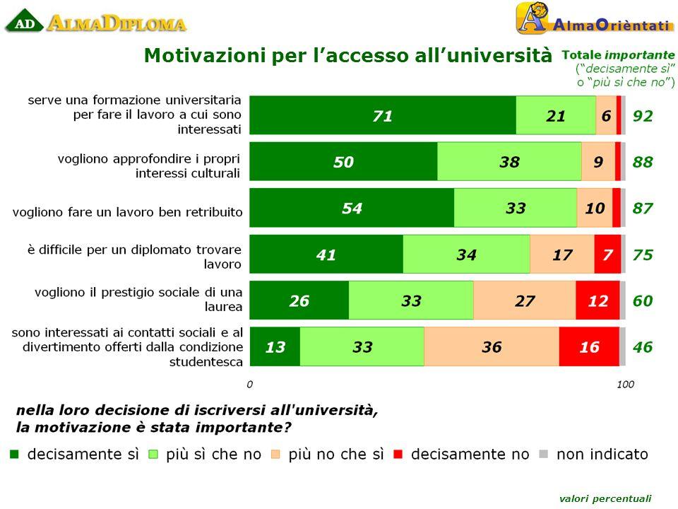 valori percentuali Motivazioni per laccesso alluniversità