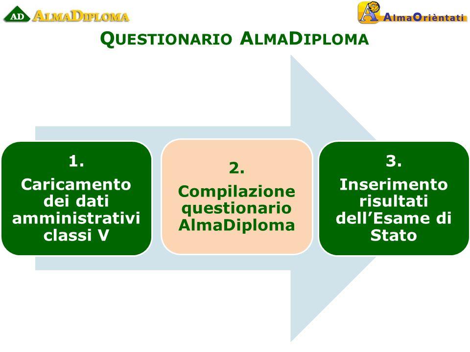 Q UESTIONARIO A LMA D IPLOMA 1. Caricamento dei dati amministrativi classi V 2.
