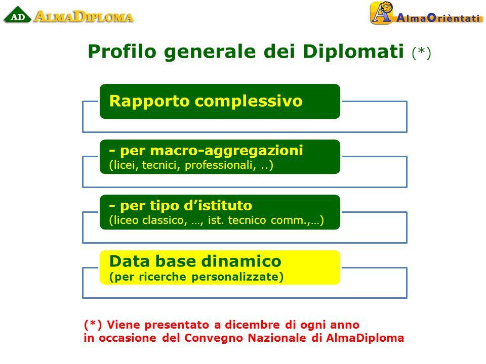 Rapporto complessivo - per macro-aggregazioni (licei, tecnici, professionali,..) - per tipo distituto (liceo classico, …, ist.