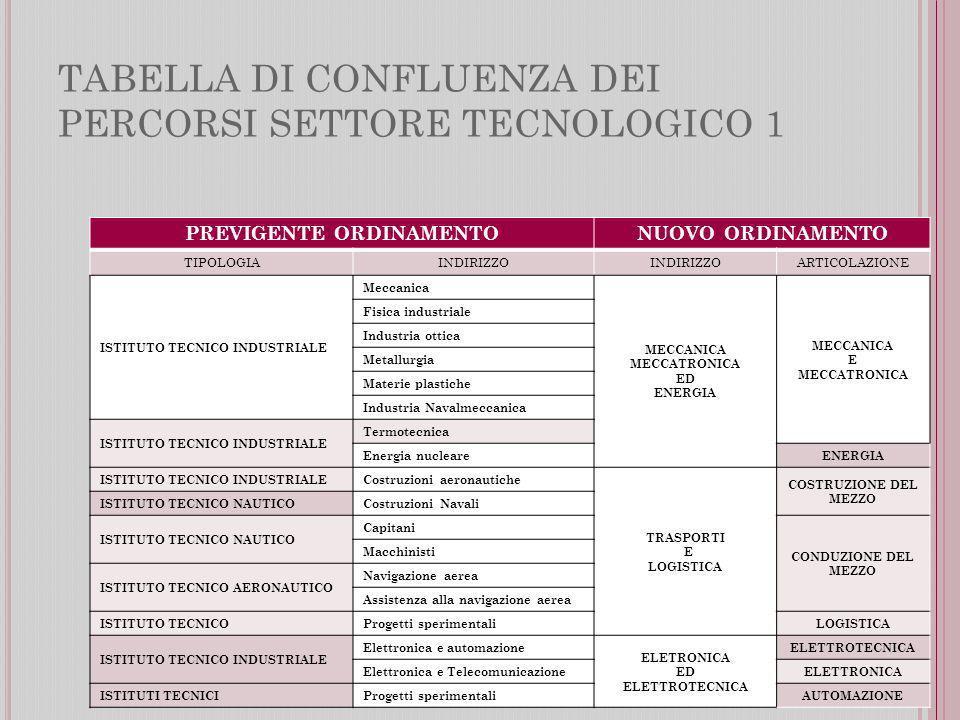 TABELLA DI CONFLUENZA DEI PERCORSI SETTORE TECNOLOGICO 1 PREVIGENTE ORDINAMENTONUOVO ORDINAMENTO TIPOLOGIAINDIRIZZO ARTICOLAZIONE ISTITUTO TECNICO INDUSTRIALE Meccanica MECCANICA MECCATRONICA ED ENERGIA MECCANICA E MECCATRONICA Fisica industriale Industria ottica Metallurgia Materie plastiche Industria Navalmeccanica ISTITUTO TECNICO INDUSTRIALE Termotecnica Energia nucleare ENERGIA ISTITUTO TECNICO INDUSTRIALE Costruzioni aeronautiche TRASPORTI E LOGISTICA COSTRUZIONE DEL MEZZO ISTITUTO TECNICO NAUTICO Costruzioni Navali ISTITUTO TECNICO NAUTICO Capitani CONDUZIONE DEL MEZZO Macchinisti ISTITUTO TECNICO AERONAUTICO Navigazione aerea Assistenza alla navigazione aerea ISTITUTO TECNICO Progetti sperimentali LOGISTICA ISTITUTO TECNICO INDUSTRIALE Elettronica e automazione ELETRONICA ED ELETTROTECNICA Elettronica e Telecomunicazione ELETTRONICA ISTITUTI TECNICI Progetti sperimentali AUTOMAZIONE