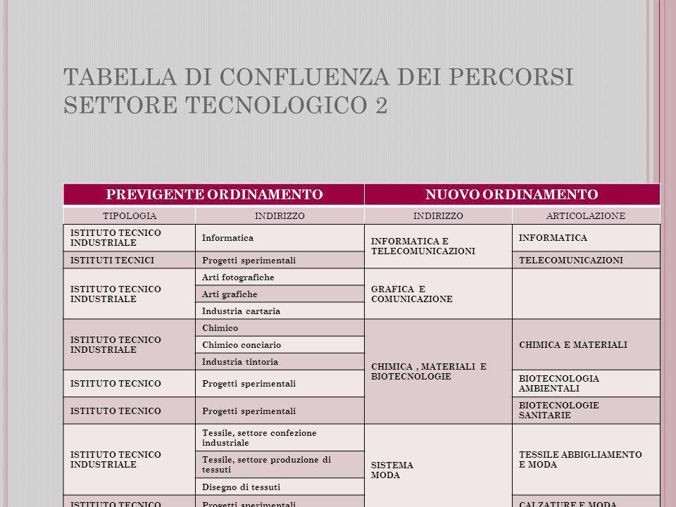 TABELLA DI CONFLUENZA DEI PERCORSI SETTORE TECNOLOGICO 2 PREVIGENTE ORDINAMENTONUOVO ORDINAMENTO TIPOLOGIAINDIRIZZO ARTICOLAZIONE ISTITUTO TECNICO INDUSTRIALE Informatica INFORMATICA E TELECOMUNICAZIONI INFORMATICA ISTITUTI TECNICIProgetti sperimentaliTELECOMUNICAZIONI ISTITUTO TECNICO INDUSTRIALE Arti fotografiche GRAFICA E COMUNICAZIONE Arti grafiche Industria cartaria ISTITUTO TECNICO INDUSTRIALE Chimico CHIMICA, MATERIALI E BIOTECNOLOGIE CHIMICA E MATERIALI Chimico conciario Industria tintoria ISTITUTO TECNICOProgetti sperimentali BIOTECNOLOGIA AMBIENTALI ISTITUTO TECNICOProgetti sperimentali BIOTECNOLOGIE SANITARIE ISTITUTO TECNICO INDUSTRIALE Tessile, settore confezione industriale SISTEMA MODA TESSILE ABBIGLIAMENTO E MODA Tessile, settore produzione di tessuti Disegno di tessuti ISTITUTO TECNICOProgetti sperimentaliCALZATURE E MODA