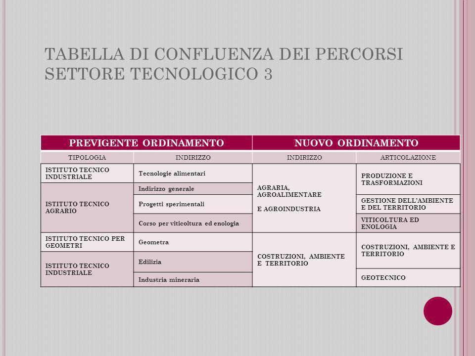 TABELLA DI CONFLUENZA DEI PERCORSI SETTORE TECNOLOGICO 3 PREVIGENTE ORDINAMENTONUOVO ORDINAMENTO TIPOLOGIAINDIRIZZO ARTICOLAZIONE ISTITUTO TECNICO INDUSTRIALE Tecnologie alimentari AGRARIA, AGROALIMENTARE E AGROINDUSTRIA PRODUZIONE E TRASFORMAZIONI ISTITUTO TECNICO AGRARIO Indirizzo generale Progetti sperimentali GESTIONE DELLAMBIENTE E DEL TERRITORIO Corso per viticoltura ed enologia VITICOLTURA ED ENOLOGIA ISTITUTO TECNICO PER GEOMETRI Geometra COSTRUZIONI, AMBIENTE E TERRITORIO COSTRUZIONI, AMBIENTE E TERRITORIO ISTITUTO TECNICO INDUSTRIALE Edilizia GEOTECNICO Industria mineraria