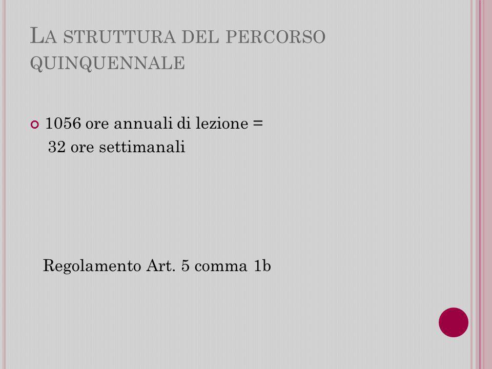 L A STRUTTURA DEL PERCORSO QUINQUENNALE 1056 ore annuali di lezione = 32 ore settimanali Regolamento Art.