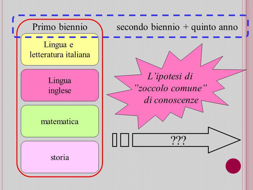 Lingua e letteratura italiana Lingua inglese matematica storia Primo bienniosecondo biennio + quinto anno ??.