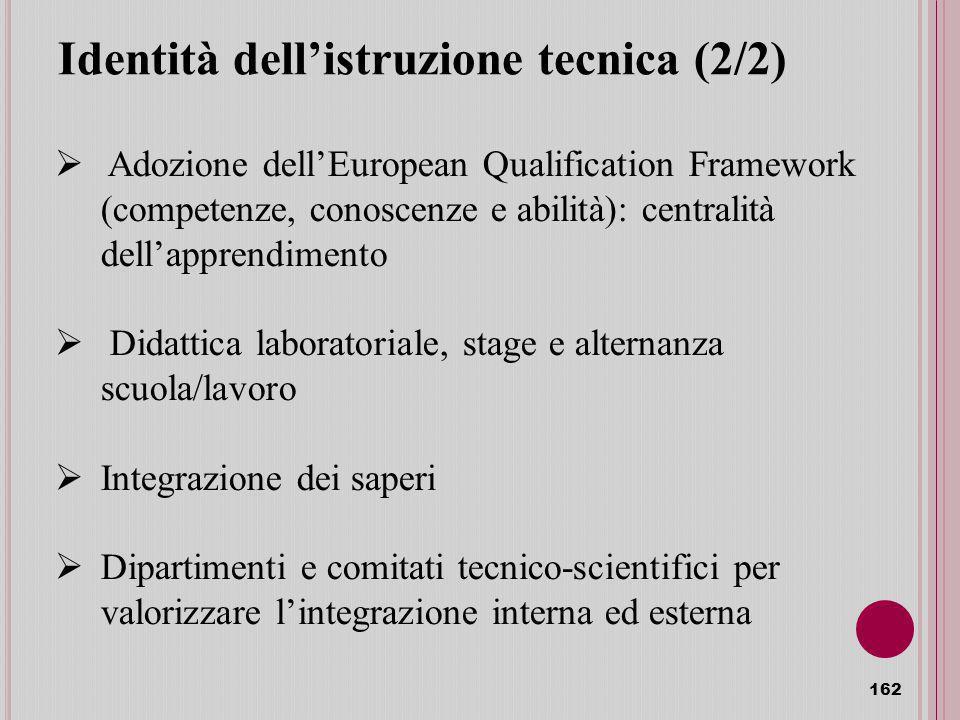 Identità dellistruzione tecnica (2/2) 162 Adozione dellEuropean Qualification Framework (competenze, conoscenze e abilità): centralità dellapprendimento Didattica laboratoriale, stage e alternanza scuola/lavoro Integrazione dei saperi Dipartimenti e comitati tecnico-scientifici per valorizzare lintegrazione interna ed esterna