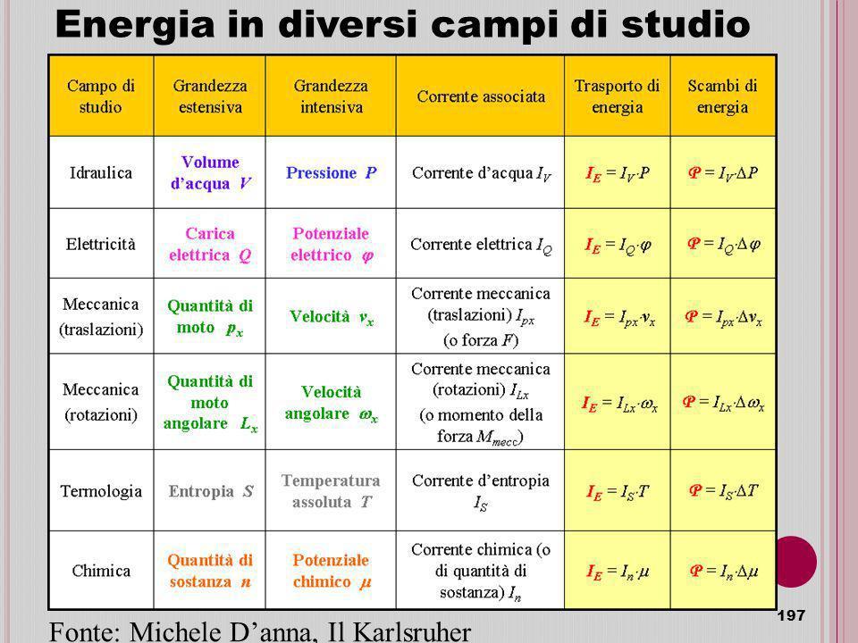 Energia in diversi campi di studio 197 Fonte: Michele Danna, Il Karlsruher Physikkurs