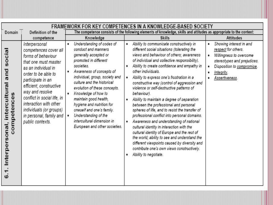 L A VALUTAZIONE E CERTIFICAZIONE DELLE COMPETENZE CHIAVE I limiti dei tradizionali sistemi di esami Lintroduzione di indicatori internazionali comuni e di benchmarks, a partire dalle indagini internazionali Lenfasi sulla valutazione formativa e partecipata