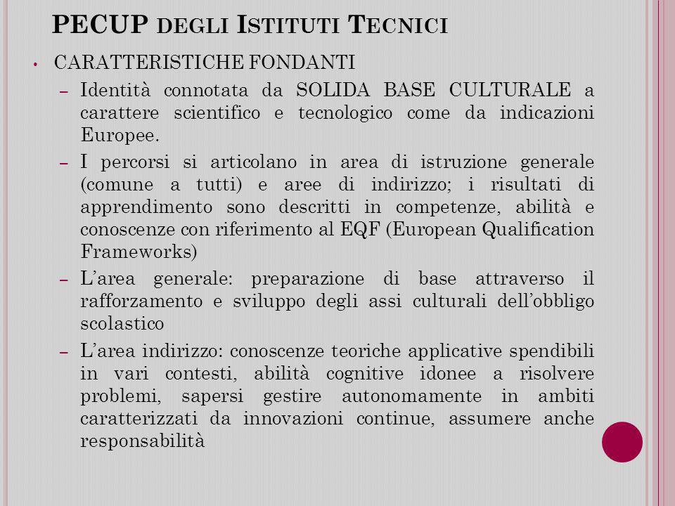 PECUP DEGLI I STITUTI T ECNICI CARATTERISTICHE FONDANTI – Identità connotata da SOLIDA BASE CULTURALE a carattere scientifico e tecnologico come da indicazioni Europee.