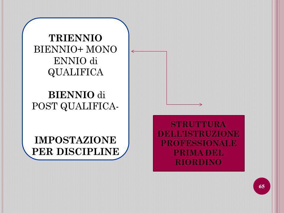 TRIENNIO BIENNIO+ MONO ENNIO di QUALIFICA BIENNIO di POST QUALIFICA- IMPOSTAZIONE PER DISCIPLINE STRUTTURA DELLISTRUZIONE PROFESSIONALE PRIMA DEL RIORDINO 65