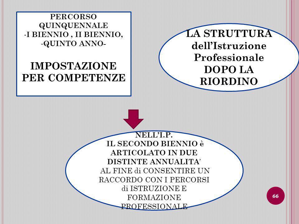 PERCORSO QUINQUENNALE - I BIENNIO, II BIENNIO, - QUINTO ANNO- IMPOSTAZIONE PER COMPETENZE LA STRUTTURA dellIstruzione Professionale DOPO LA RIORDINO NELLI.P.