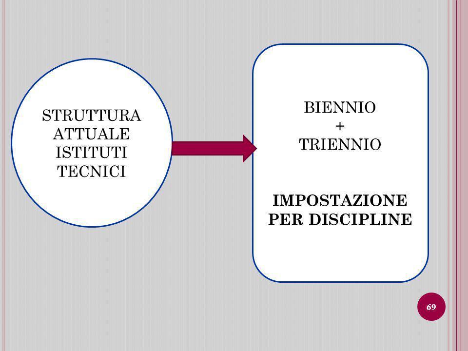 STRUTTURA ATTUALE ISTITUTI TECNICI BIENNIO + TRIENNIO IMPOSTAZIONE PER DISCIPLINE 69