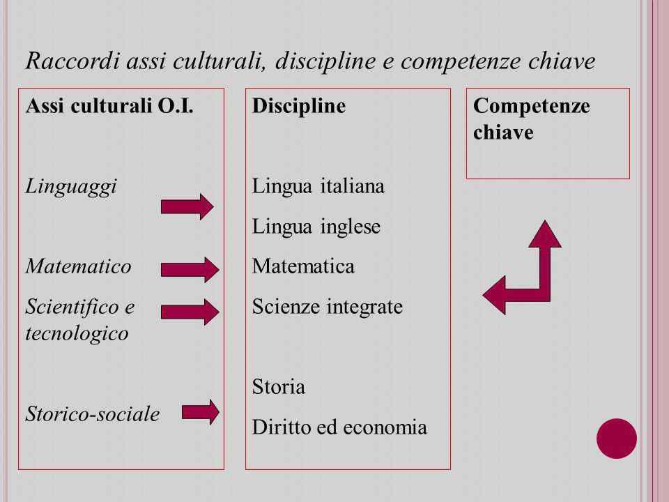 Assi culturali O.I.
