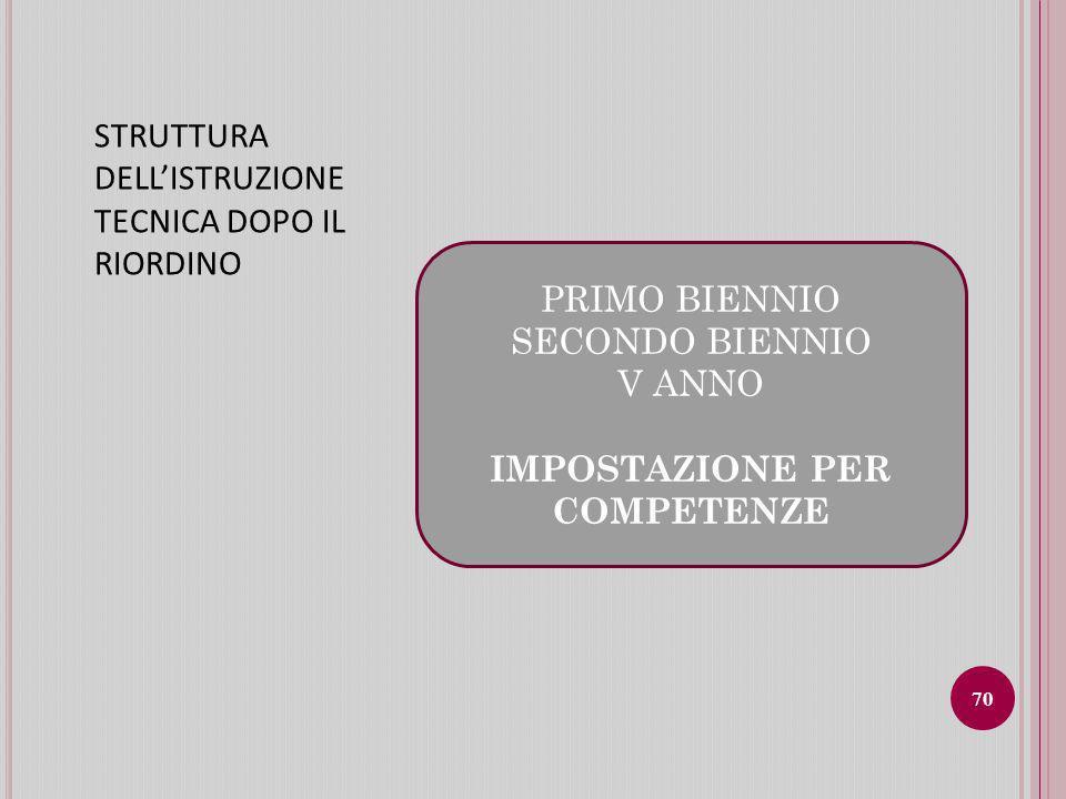 STRUTTURA DELLISTRUZIONE TECNICA DOPO IL RIORDINO PRIMO BIENNIO SECONDO BIENNIO V ANNO IMPOSTAZIONE PER COMPETENZE 70