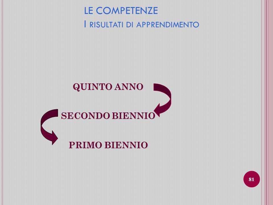 LE COMPETENZE I RISULTATI DI APPRENDIMENTO QUINTO ANNO SECONDO BIENNIO PRIMO BIENNIO 81