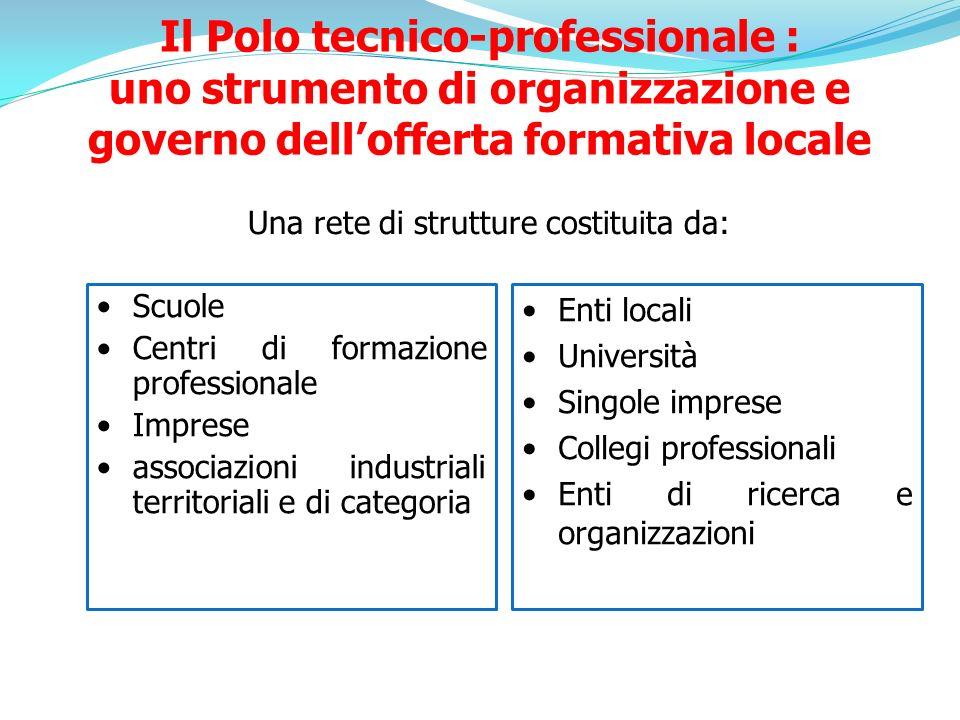 Una rete di strutture costituita da: Scuole Centri di formazione professionale Imprese associazioni industriali territoriali e di categoria Enti local