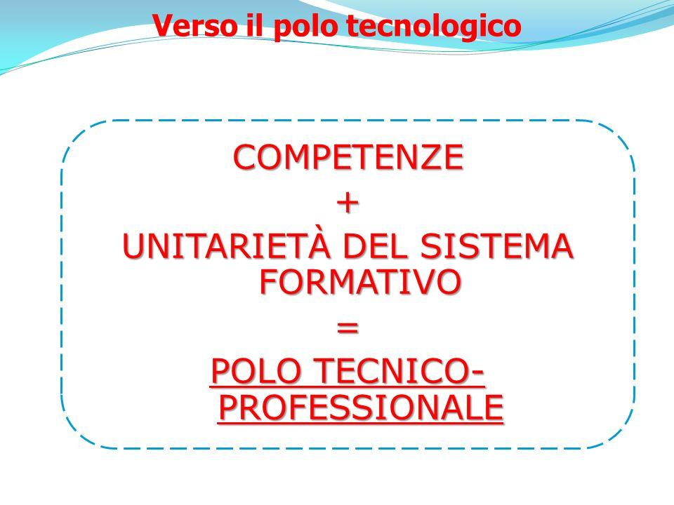 COMPETENZE+ UNITARIETÀ DEL SISTEMA FORMATIVO = POLO TECNICO- PROFESSIONALE Verso il polo tecnologico
