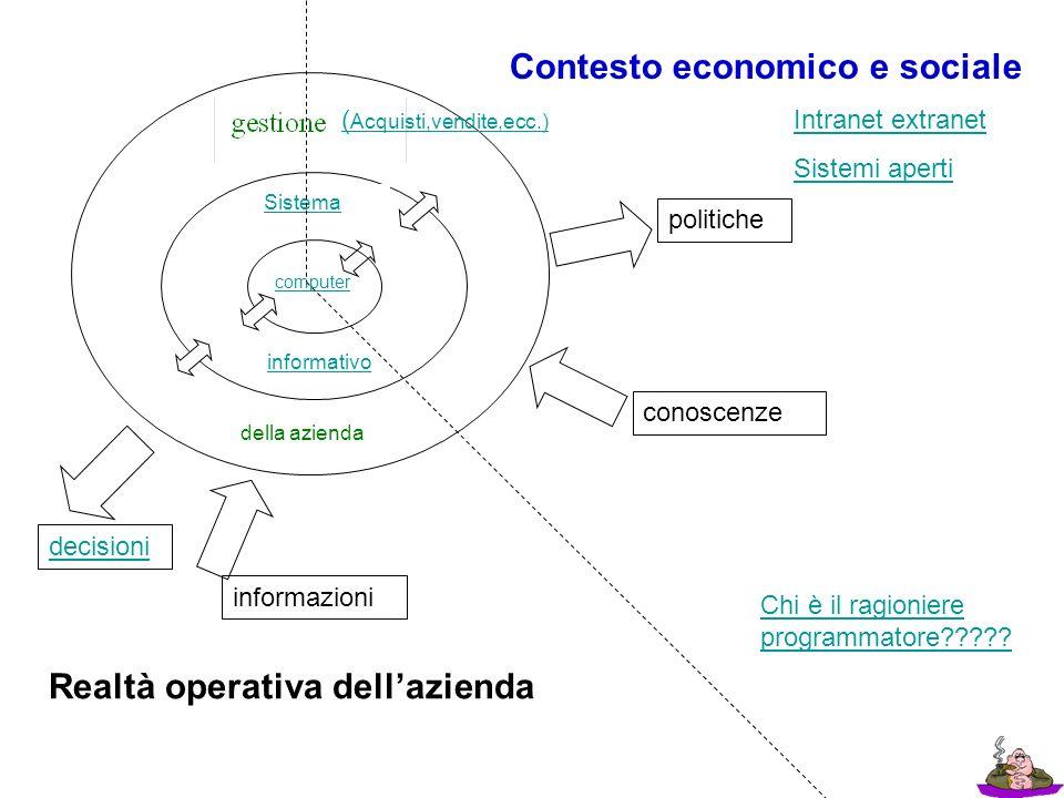 computer Sistema informativo della azienda politiche decisioni informazioni conoscenze Realtà operativa dellazienda Contesto economico e sociale Chi è