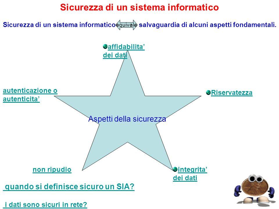 Sicurezza di un sistema informatico Sicurezza di un sistema informatico salvaguardia di alcuni aspetti fondamentali. quando si definisce sicuro un SIA