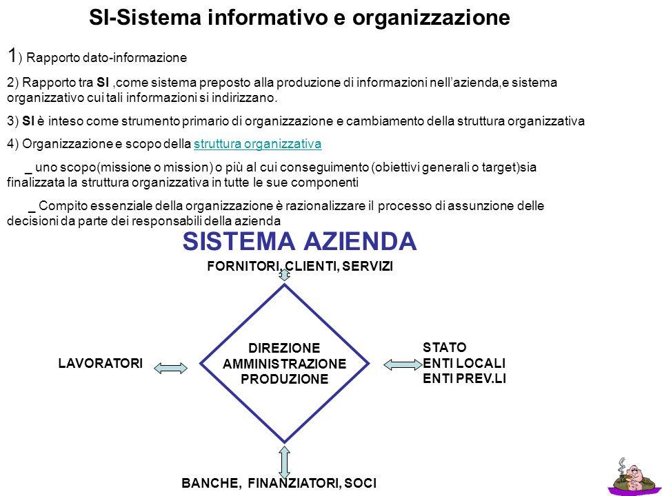 SI-Sistema informativo e organizzazione 1 ) Rapporto dato-informazione 2) Rapporto tra SI,come sistema preposto alla produzione di informazioni nellaz