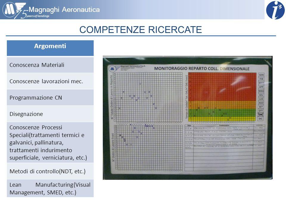 years of landings Magnaghi Aeronautica COMPETENZE RICERCATE Argomenti Conoscenza Materiali Conoscenze lavorazioni mec. Programmazione CN Disegnazione
