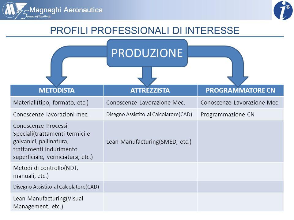 years of landings Magnaghi Aeronautica PROFILI PROFESSIONALI DI INTERESSE METODISTAATTREZZISTAPROGRAMMATORE CN Materiali(tipo, formato, etc.)Conoscenz