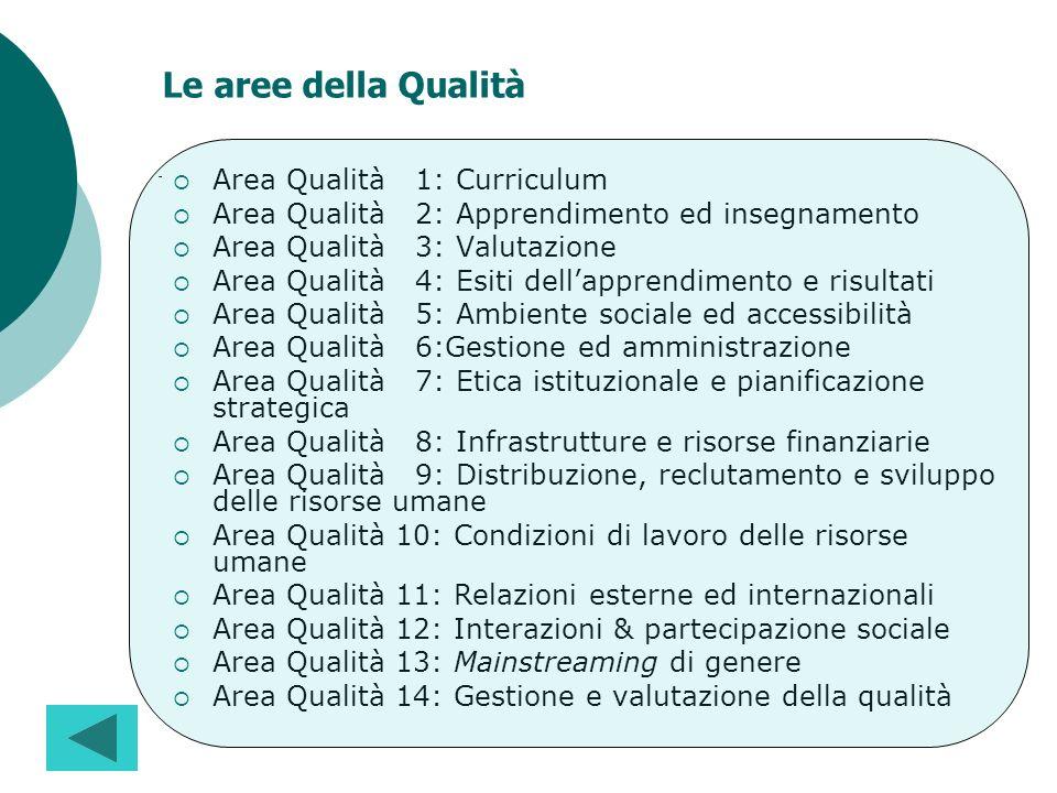 Area Qualità 1: Curriculum Area Qualità 2: Apprendimento ed insegnamento Area Qualità 3: Valutazione Area Qualità 4: Esiti dellapprendimento e risulta