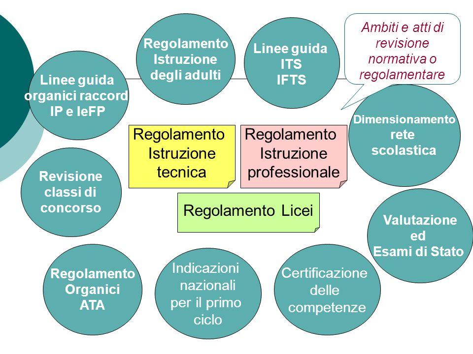 Indicazioni nazionali per il primo ciclo Valutazione ed Esami di Stato Dimensionamento rete scolastica Linee guida ITS IFTS Regolamento Istruzione tec