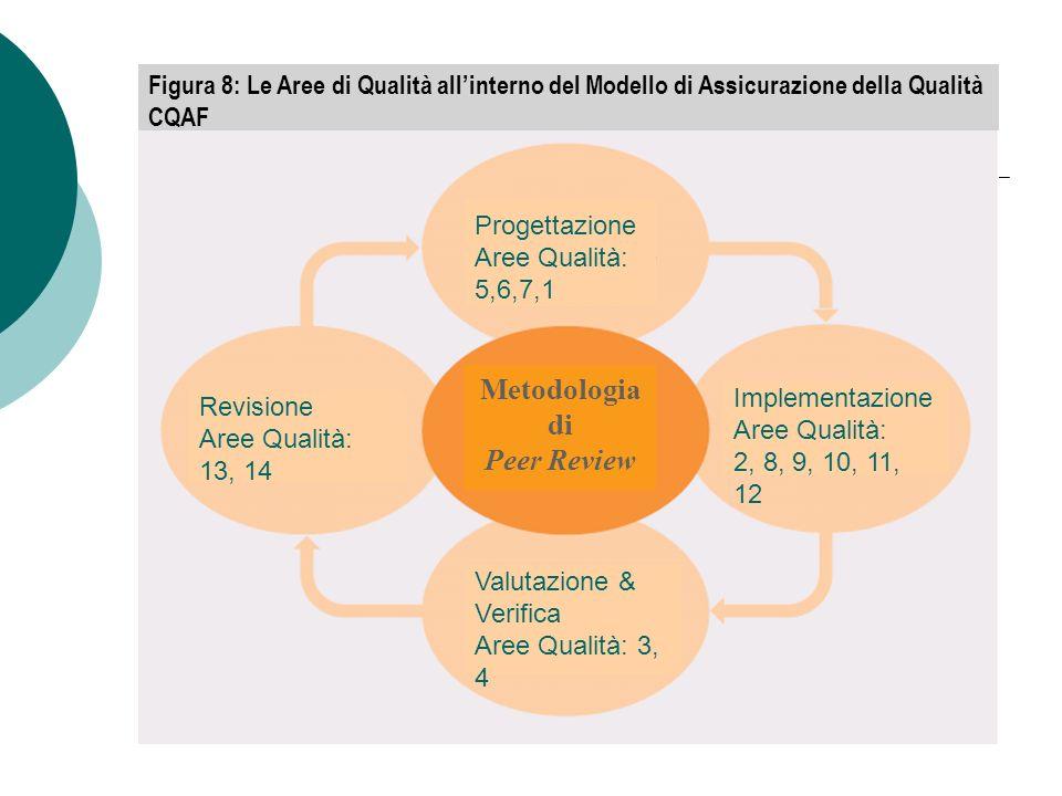 Metodologia di Peer Review Progettazione Aree Qualità: 5,6,7,1 Implementazione Aree Qualità: 2, 8, 9, 10, 11, 12 Valutazione & Verifica Aree Qualità: