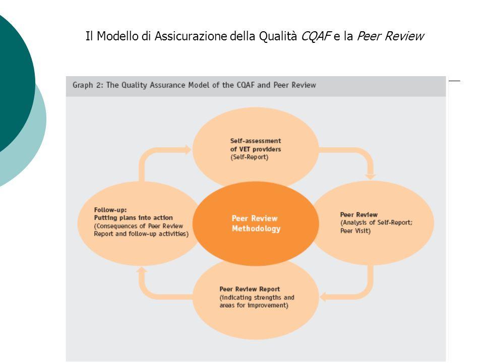 Il Modello di Assicurazione della Qualità CQAF e la Peer Review