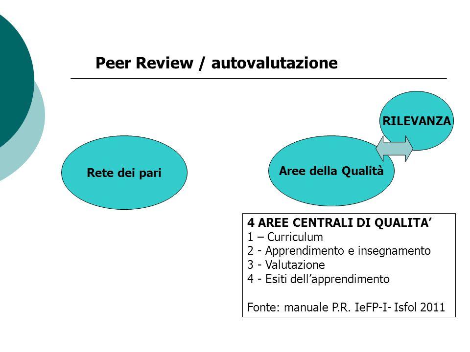 Rete dei pari Peer Review / autovalutazione Aree della Qualità RILEVANZA 4 AREE CENTRALI DI QUALITA 1 – Curriculum 2 - Apprendimento e insegnamento 3