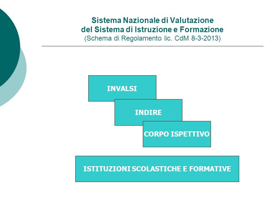 Sistema Nazionale di Valutazione del Sistema di Istruzione e Formazione (Schema di Regolamento lic. CdM 8-3-2013) INVALSI INDIRE CORPO ISPETTIVO ISTIT