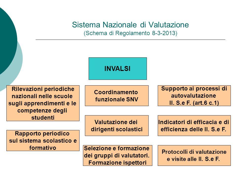 Sistema Nazionale di Valutazione (Schema di Regolamento 8-3-2013) INVALSI Rilevazioni periodiche nazionali nelle scuole sugli apprendimenti e le compe