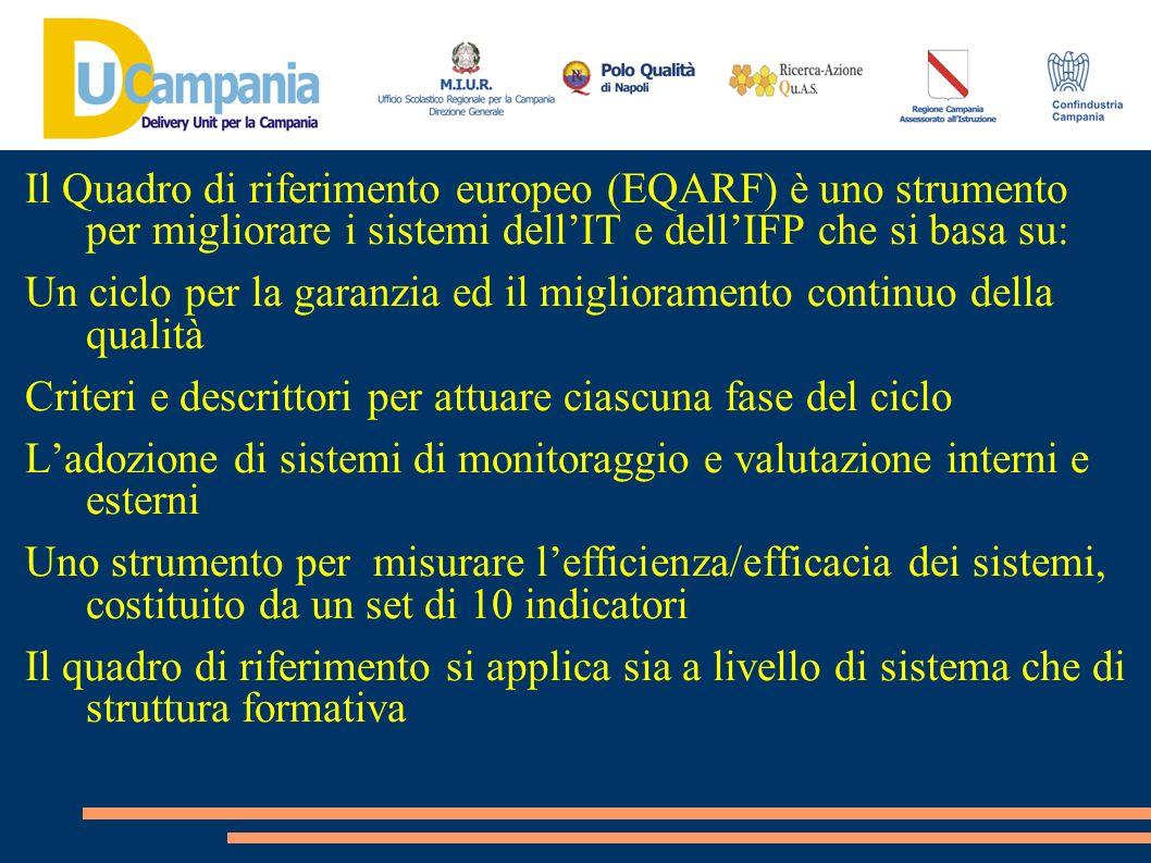 Il Quadro di riferimento europeo (EQARF) è uno strumento per migliorare i sistemi dellIT e dellIFP che si basa su: Un ciclo per la garanzia ed il migl