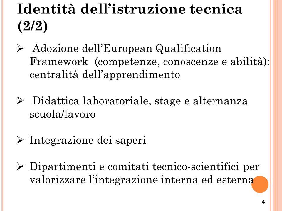 Identità dellistruzione tecnica (2/2) 4 Adozione dellEuropean Qualification Framework (competenze, conoscenze e abilità): centralità dellapprendimento