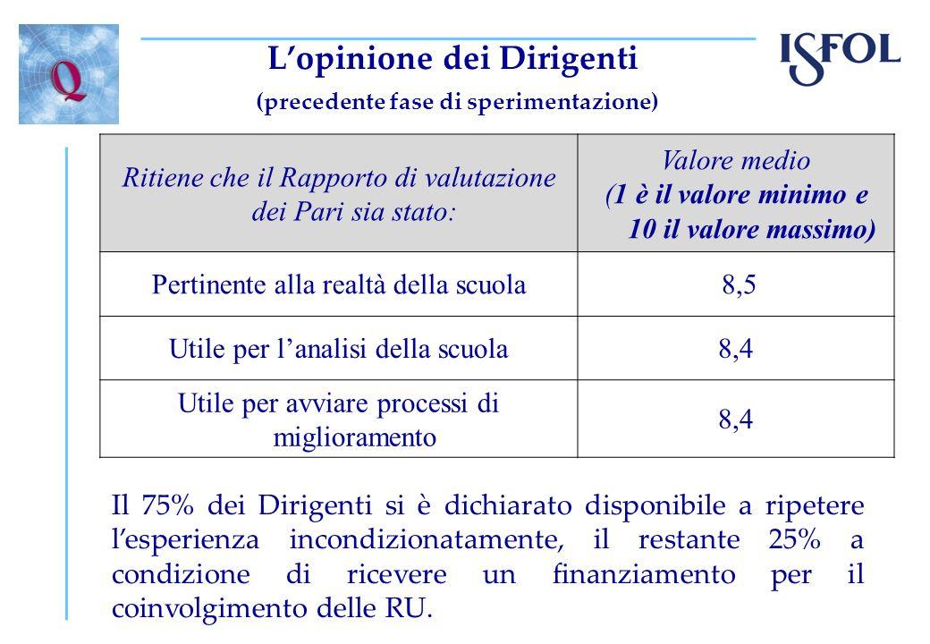 Lopinione dei Dirigenti (precedente fase di sperimentazione) Ritiene che il Rapporto di valutazione dei Pari sia stato: Valore medio (1 è il valore mi