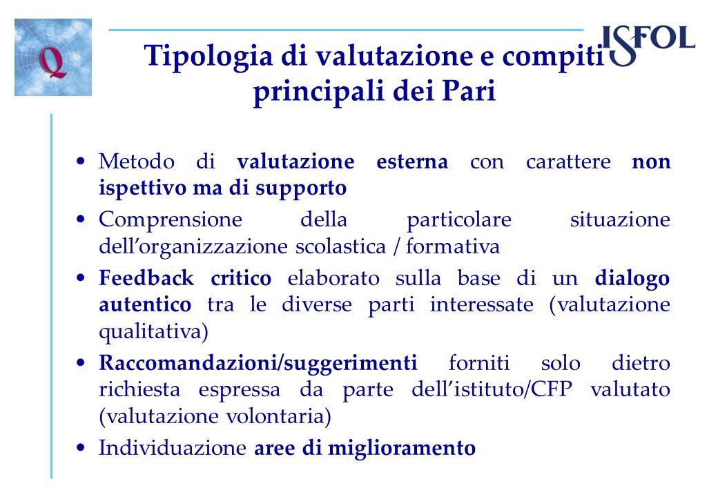 Tipologia di valutazione e compiti principali dei Pari Metodo di valutazione esterna con carattere non ispettivo ma di supporto Comprensione della par
