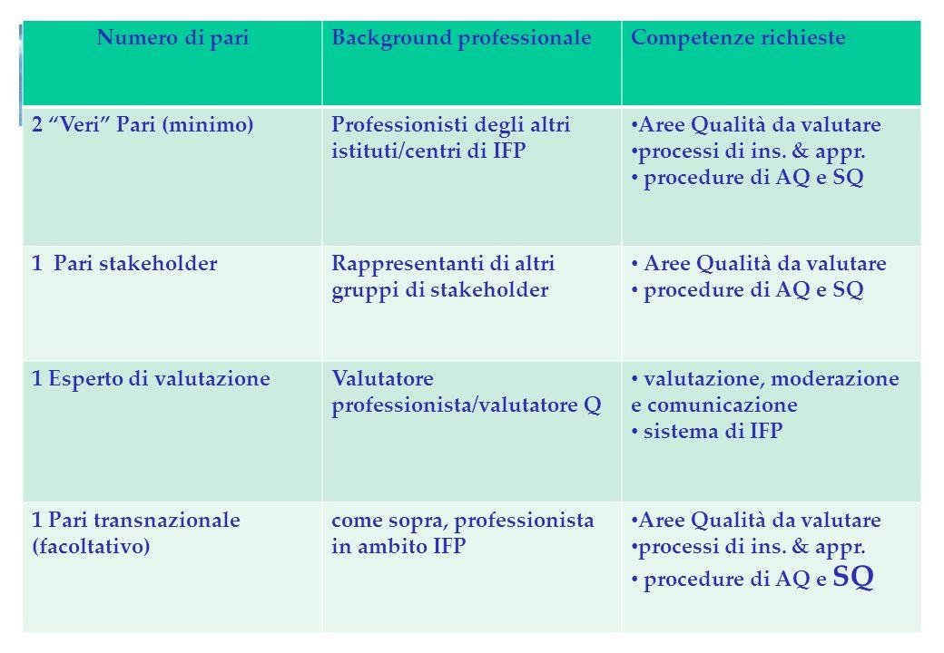 Numero di pariBackground professionaleCompetenze richieste 2 Veri Pari (minimo)Professionisti degli altri istituti/centri di IFP Aree Qualità da valut