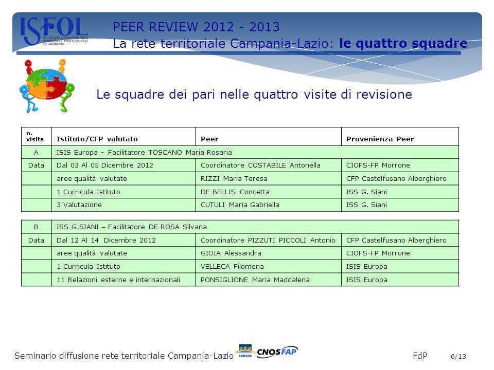 6 Seminario diffusione rete territoriale Campania-Lazio FdP 6/13 PEER REVIEW 2012 - 2013 La rete territoriale Campania-Lazio: le quattro squadre Le sq