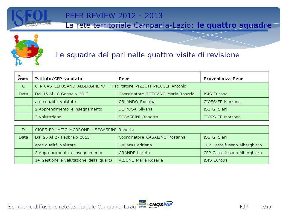 7 Seminario diffusione rete territoriale Campania-Lazio FdP 7/13 PEER REVIEW 2012 - 2013 La rete territoriale Campania-Lazio: le quattro squadre n. vi