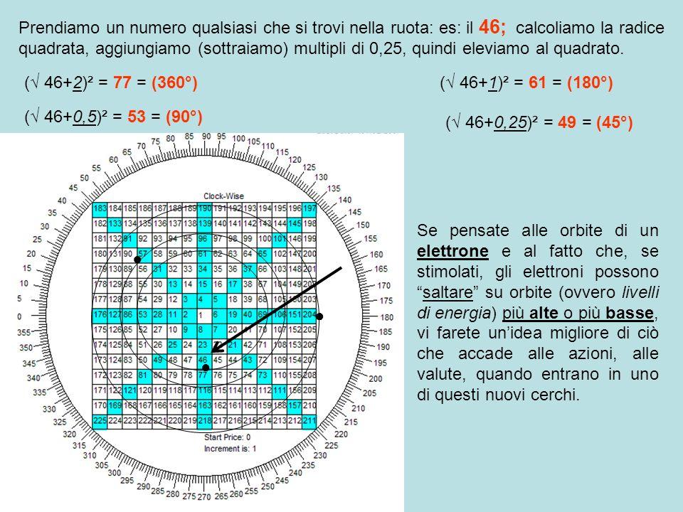 Prendiamo un numero qualsiasi che si trovi nella ruota: es: il 46; calcoliamo la radice quadrata, aggiungiamo (sottraiamo) multipli di 0,25, quindi el
