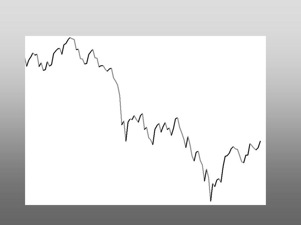 Egli afferma che il mercato si muove ad onde ossia con tratti ascendenti e discendenti.