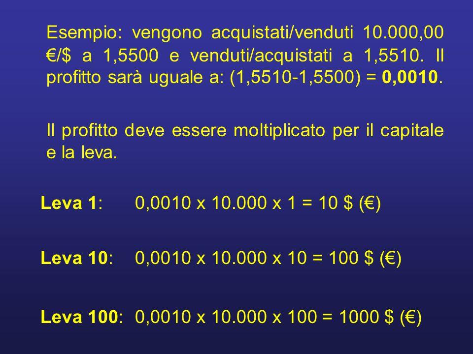 Esempio: vengono acquistati/venduti 10.000,00 /$ a 1,5500 e venduti/acquistati a 1,5510. Il profitto sarà uguale a: (1,5510-1,5500) = 0,0010. Il profi