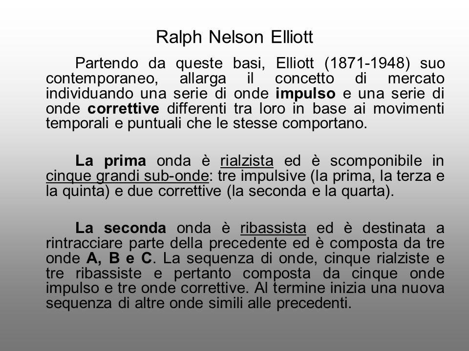 Ralph Nelson Elliott Partendo da queste basi, Elliott (1871-1948) suo contemporaneo, allarga il concetto di mercato individuando una serie di onde imp