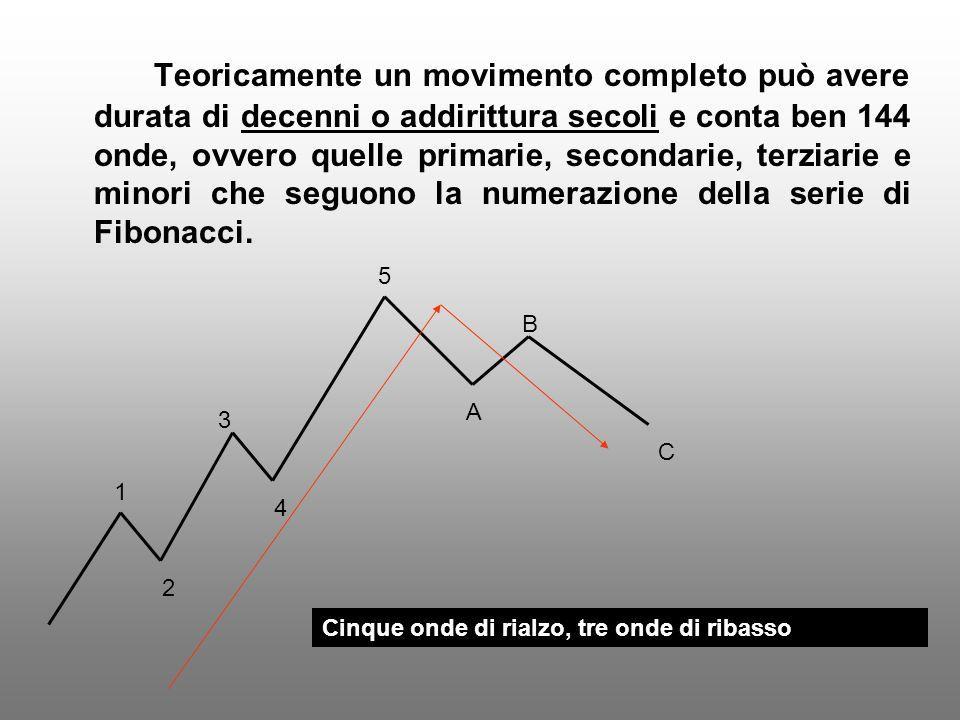 Leonardo Fibonacci Leonardo Fibonacci matematico pisano nato intorno al 1170.