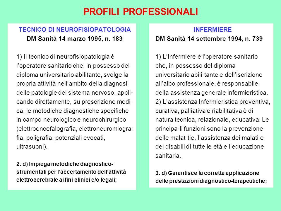 PROFILI PROFESSIONALI TECNICO DI NEUROFISIOPATOLOGIA DM Sanità 14 marzo 1995, n. 183 1) Il tecnico di neurofisiopatologia è loperatore sanitario che,