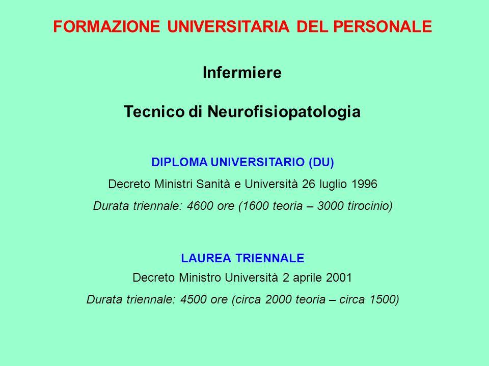 FORMAZIONE UNIVERSITARIA DEL PERSONALE Infermiere Tecnico di Neurofisiopatologia DIPLOMA UNIVERSITARIO (DU) Decreto Ministri Sanità e Università 26 lu